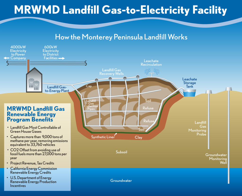 Anatomy Of A Landfill Roll Off Dumpsters Containers